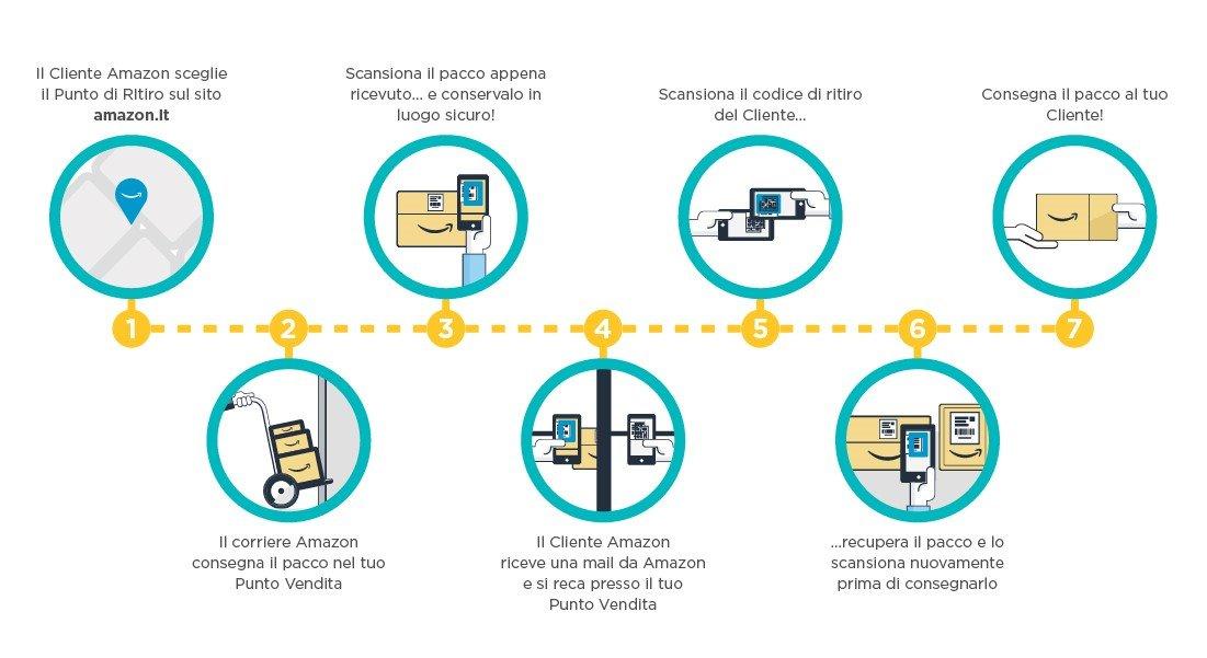 Amazon regala 5 euro a chi utilizza i punti di ritiro Amazon Hub come ottenerli GosuMania